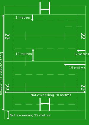 Rugby igrisce dimenzije